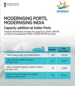 India Surges 23 Ranks in ease of doing Business with port-led Development under Sagarmala Improving 'Trading Across Border'